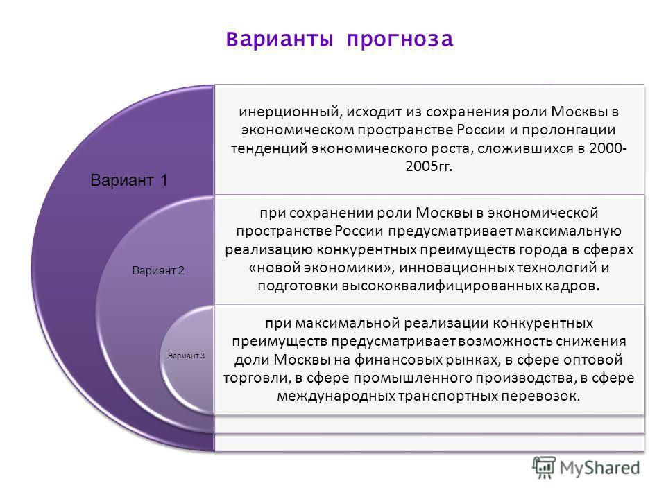 Варианты прогноза инерционный, исходит из сохранения роли Москвы в экономическом пространстве России и пролонгации тенденций экономического роста, сложившихся в 2000- 2005гг. при сохранении роли Москвы в экономической пространстве России предусматрив
