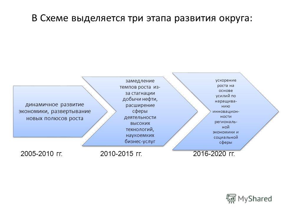 В Схеме выделяется три этапа развития округа: динамичное развитие экономики, развертывание новых полюсов роста замедление темпов роста из- за стагнации добычи нефти, расширение сферы деятельности высоких технологий, наукоемких бизнес-услуг ускорение