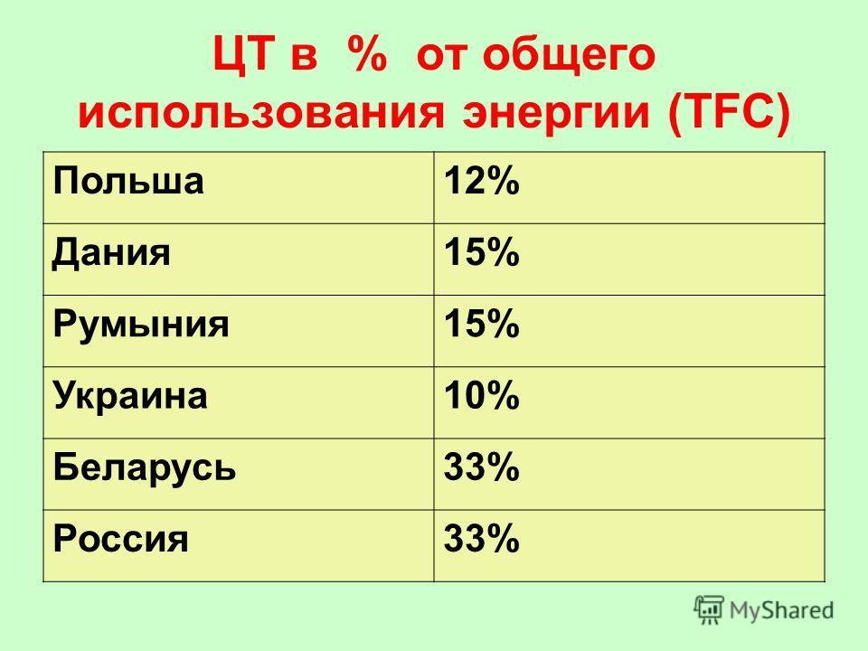ЦТ в % от общего использования энергии (TFC) Польша12% Дания15% Румыния15% Украина10% Беларусь33% Россия33%