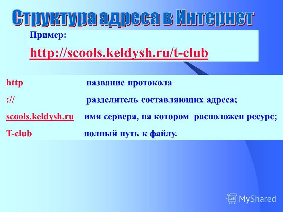 http название протокола :// разделитель составляющих адреса; scools.keldysh.ruscools.keldysh.ru имя сервера, на котором расположен ресурс; T-club полный путь к файлу. Пример: http://scools.keldysh.ru/t-club
