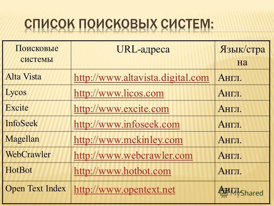Поисковые системы URL-адресаЯзык/стра на Alta Vista http://www.altavista.digital.comАнгл. Lycos http://www.licos.comАнгл. Excite http://www.excite.comАнгл. InfoSeek http://www.infoseek.comАнгл. Magellan http://www.mckinley.comАнгл. WebCrawler http://