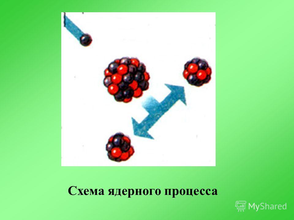 Схема ядерного процесса