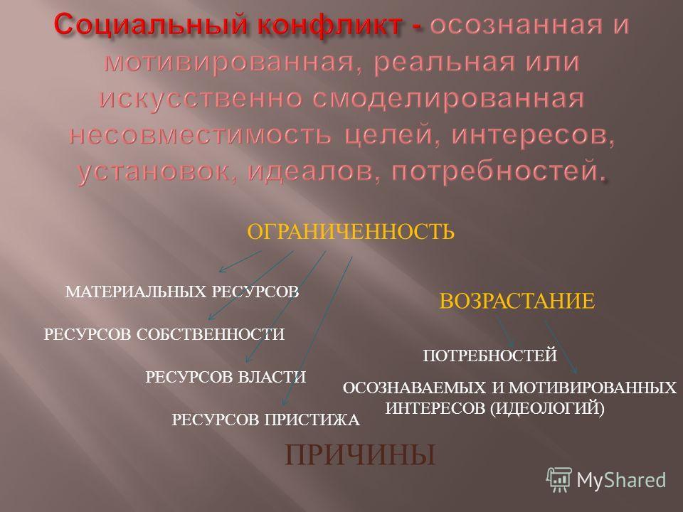 ПРИЧИНЫ ОГРАНИЧЕННОСТЬ МАТЕРИАЛЬНЫХ РЕСУРСОВ РЕСУРСОВ ВЛАСТИ РЕСУРСОВ СОБСТВЕННОСТИ РЕСУРСОВ ПРИСТИЖА ВОЗРАСТАНИЕ ПОТРЕБНОСТЕЙ ОСОЗНАВАЕМЫХ И МОТИВИРОВАННЫХ ИНТЕРЕСОВ ( ИДЕОЛОГИЙ )