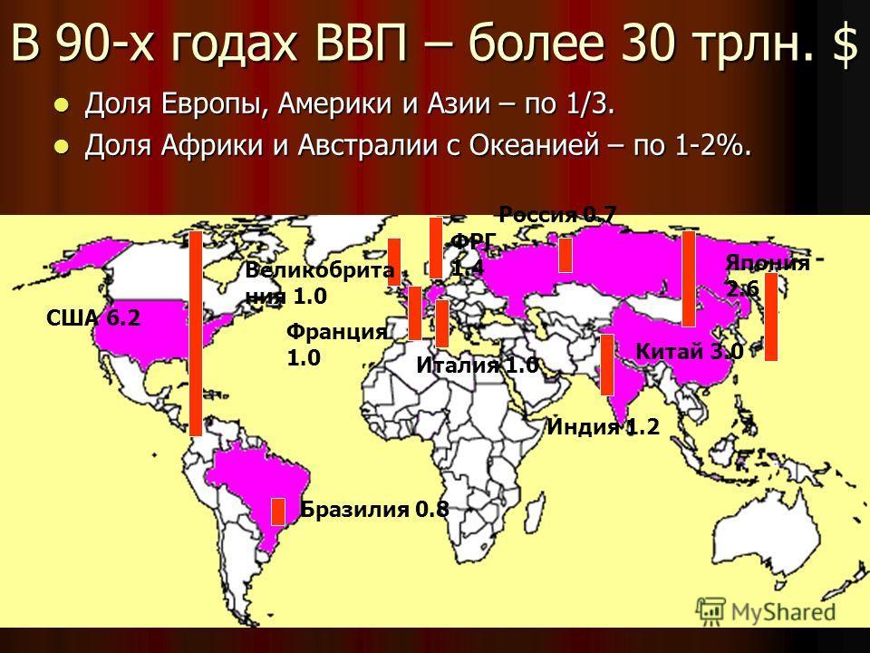 В 90-х годах ВВП – более 30 трлн. $ Доля Европы, Америки и Азии – по 1/3. Доля Европы, Америки и Азии – по 1/3. Доля Африки и Австралии с Океанией – по 1-2%. Доля Африки и Австралии с Океанией – по 1-2%. США 6.2 Бразилия 0.8 Великобрита ния 1.0 Франц