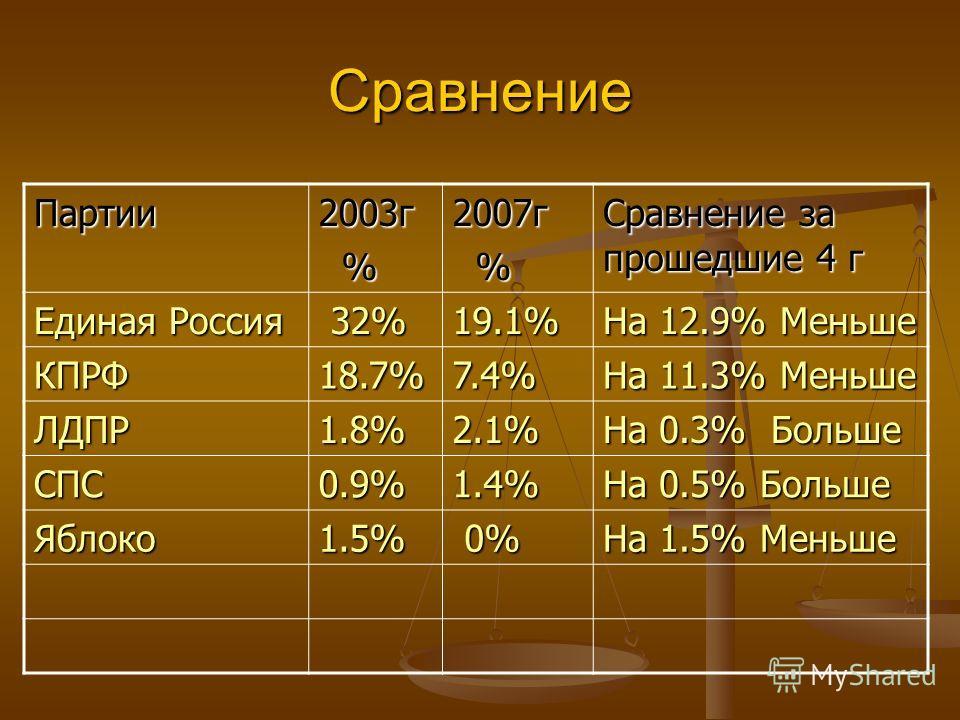 Сравнение Партии2003г %2007г % Сравнение за прошедшие 4 г Единая Россия 32% 32%19.1% На 12.9% Меньше КПРФ18.7%7.4% На 11.3% Меньше ЛДПР1.8%2.1% На 0.3% Больше СПС0.9%1.4% На 0.5% Больше Яблоко1.5% 0% 0% На 1.5% Меньше