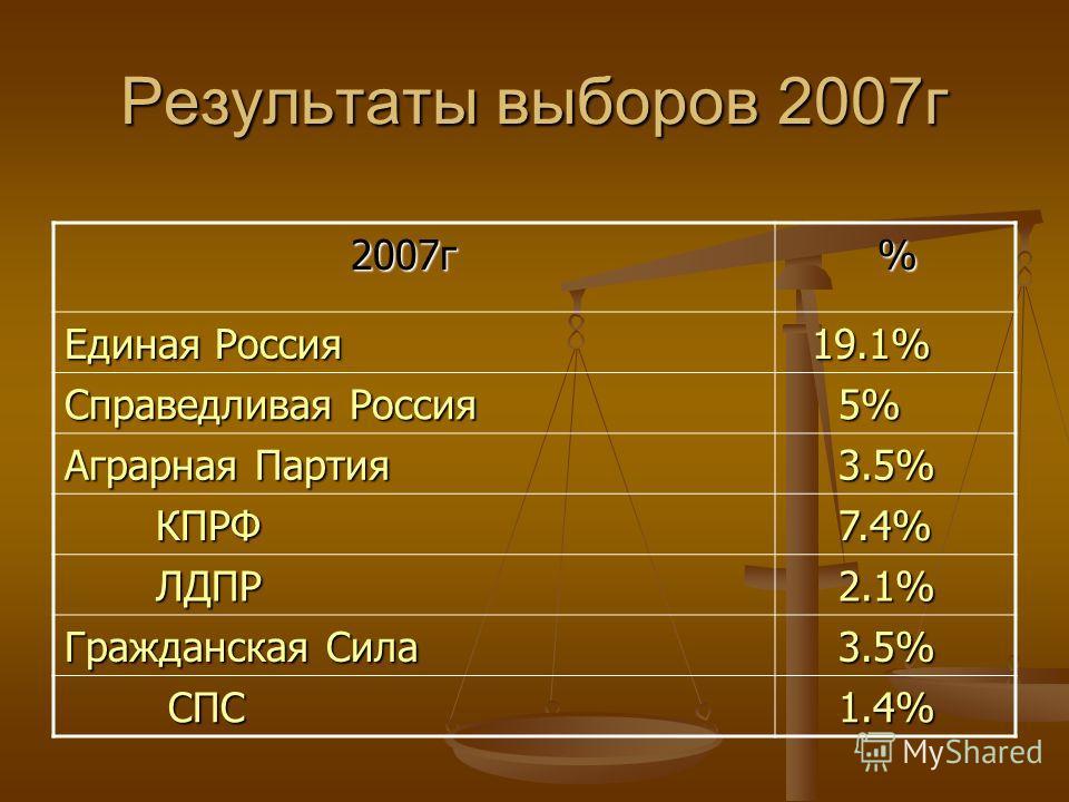 Результаты выборов 2007г 2007г 2007г % Единая Россия 19.1% 19.1% Справедливая Россия 5% 5% Аграрная Партия 3.5% 3.5% КПРФ КПРФ 7.4% 7.4% ЛДПР ЛДПР 2.1% 2.1% Гражданская Сила 3.5% 3.5% СПС СПС 1.4% 1.4%