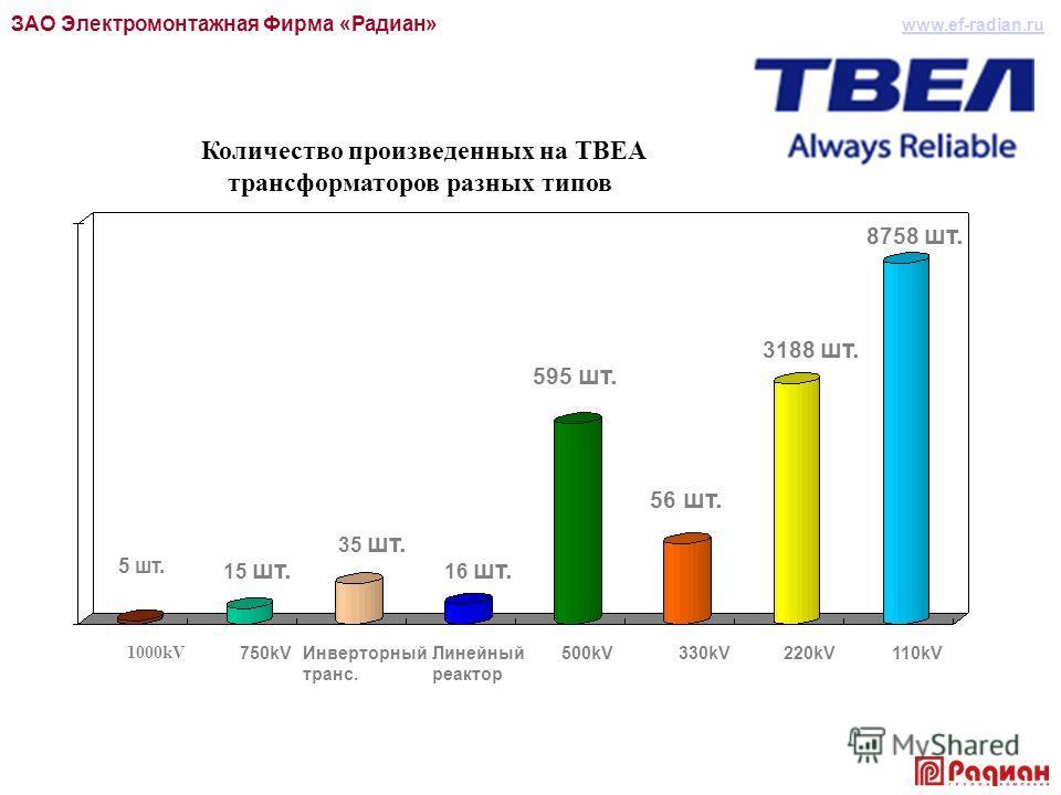 ЗАО Электромонтажная Фирма «Радиан» Количество произведенных на TBEA трансформаторов разных типов 5 шт. 15 шт. 35 шт. 16 шт. 595 шт. 56 шт. 3188 шт. 8758 шт. 1000kV 750kVИнверторный транс. Линейный реактор 500kV330kV220kV110kV www.ef-radian.ru