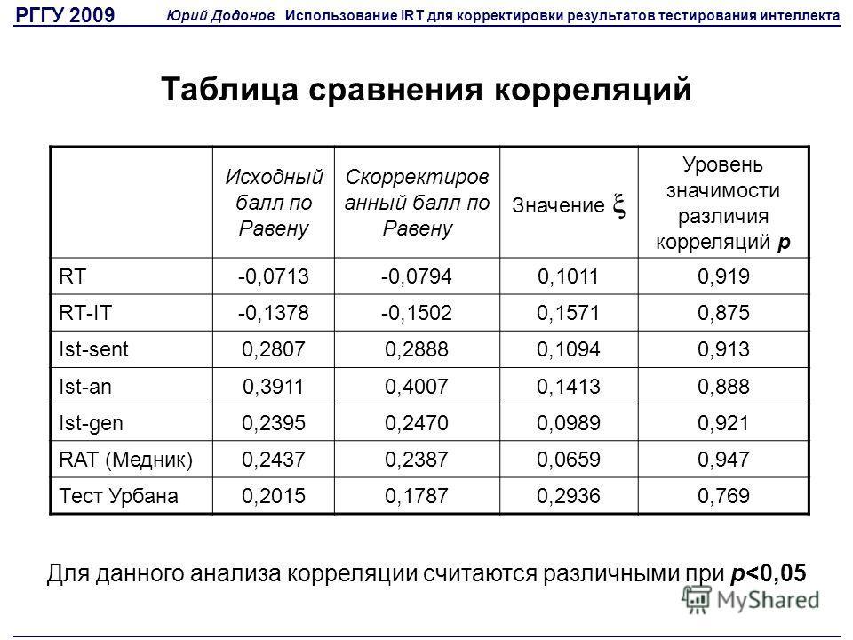Таблица сравнения корреляций Исходный балл по Равену Скорректиров анный балл по Равену Значение ξ Уровень значимости различия корреляций p RT-0,0713-0,07940,10110,919 RT-IT-0,1378-0,15020,15710,875 Ist-sent0,28070,28880,10940,913 Ist-an0,39110,40070,