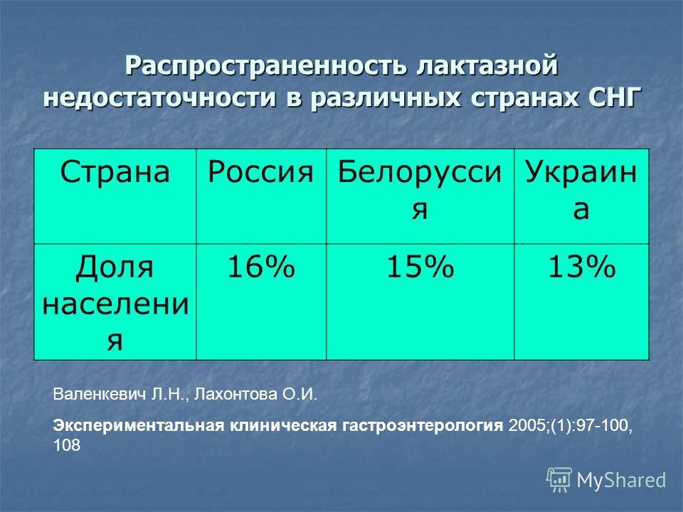 Распространенность лактазной недостаточности в различных странах СНГ СтранаРоссияБелорусси я Украин а Доля населени я 16%15%13% Валенкевич Л.Н., Лахонтова О.И. Экспериментальная клиническая гастроэнтерология 2005;(1):97-100, 108