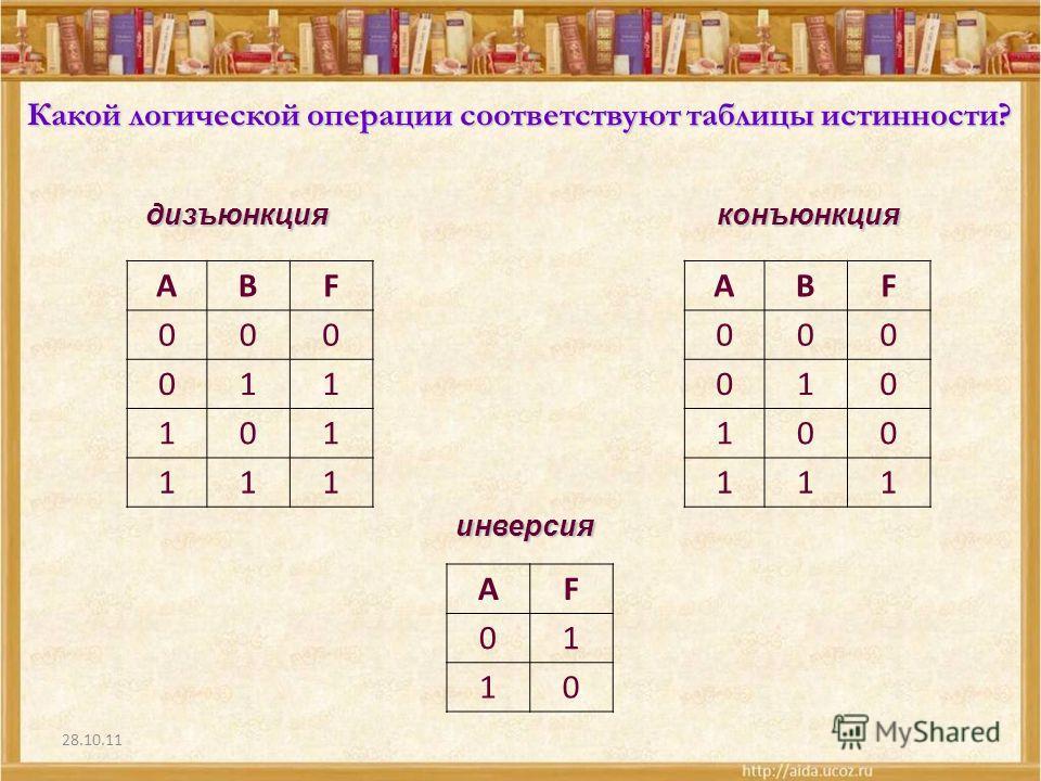 28.10.11 Какой логической операции соответствуют таблицы истинности? АВF 000 011 101 111 АВF 000 010 100 111 AF 01 10 дизъюнкцияконъюнкция инверсия