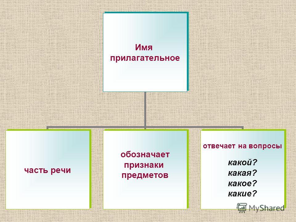 Имя прилагательное часть речи обозначает признаки предметов отвечает на вопросы какой? какая? какое? какие?