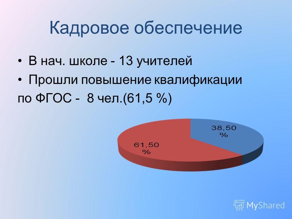 Кадровое обеспечение В нач. школе - 13 учителей Прошли повышение квалификации по ФГОС - 8 чел.(61,5 %)