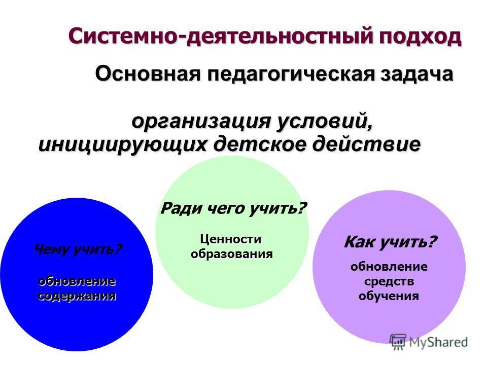Основная педагогическая задача Основная педагогическая задача организация условий, инициирующих детское действие организация условий, инициирующих детское действие Системно-деятельностный подход Чему учить?обновлениесодержания Как учить? обновление с