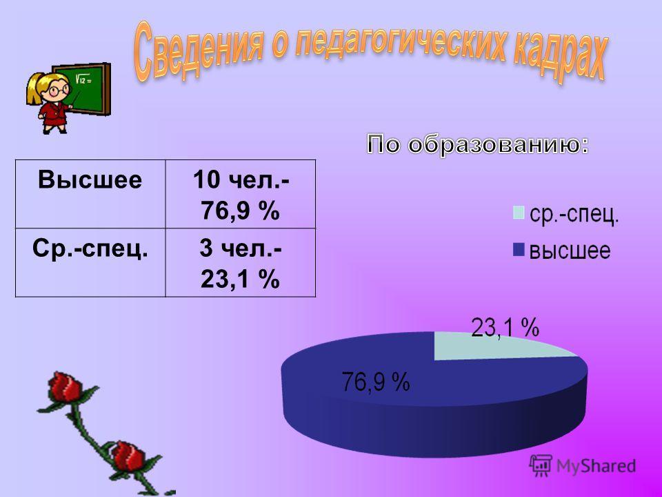 Высшее10 чел.- 76,9 % Ср.-спец.3 чел.- 23,1 %