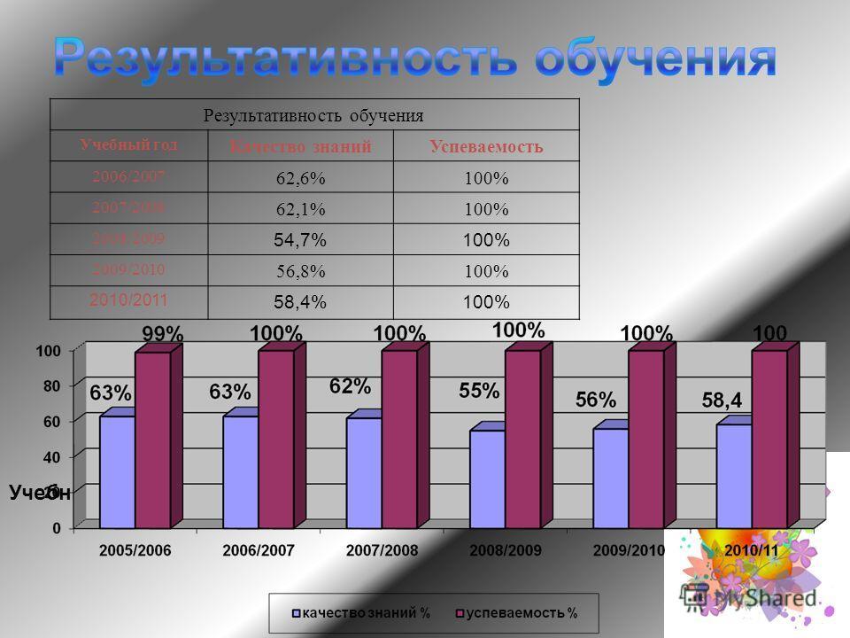 Учебный год Результативность обучения Учебный год Качество знанийУспеваемость 2006/2007 62,6%100% 2007/2008 62,1%100% 2008/2009 54,7%100% 2009/2010 56,8%100% 2010/2011 58,4%100%