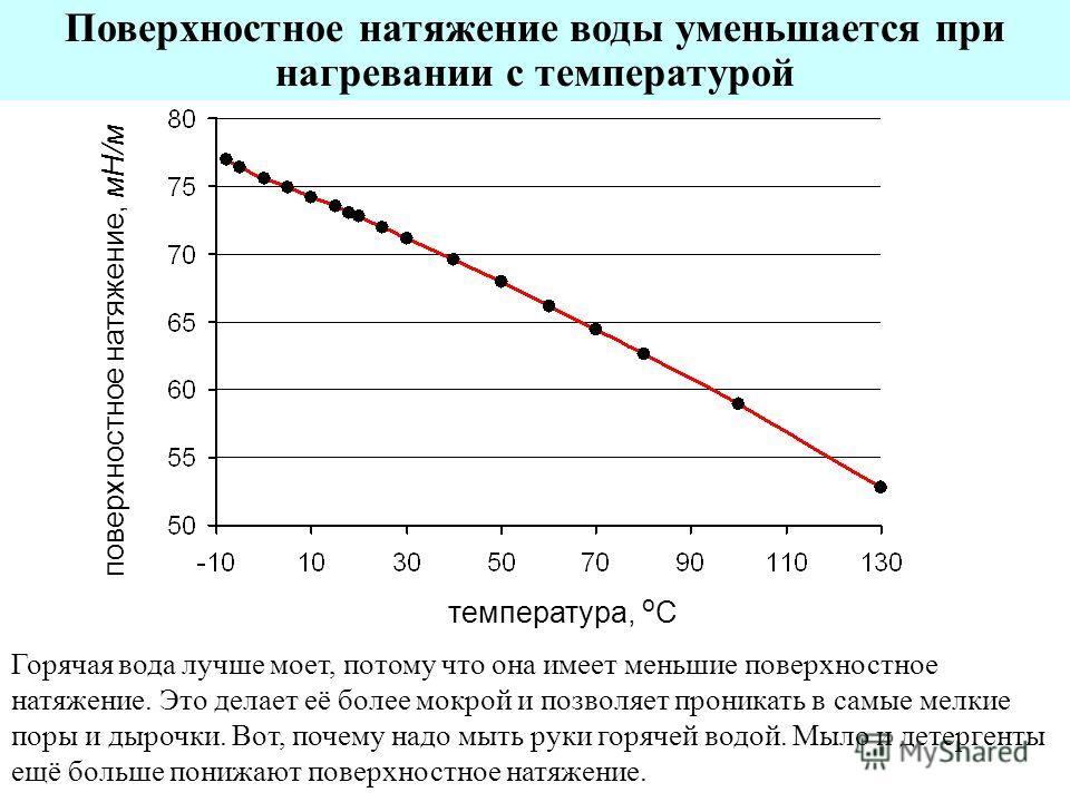 Поверхностное натяжение воды уменьшается при нагревании с температурой Горячая вода лучше моет, потому что она имеет меньшие поверхностное натяжение. Это делает её более мокрой и позволяет проникать в самые мелкие поры и дырочки. Вот, почему надо мыт