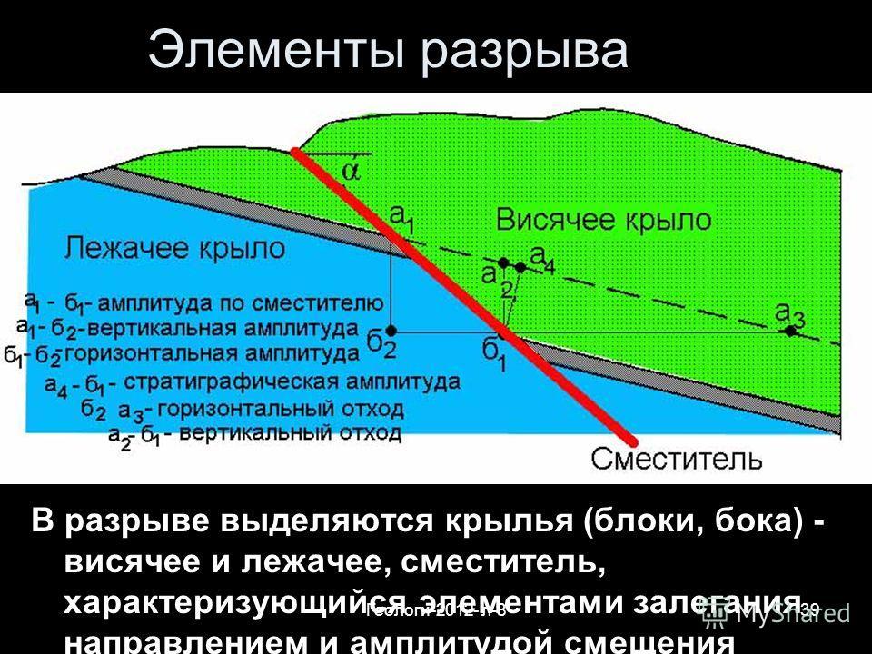 Геологи-2012- л-839 Элементы разрыва В разрыве выделяются крылья (блоки, бока) - висячее и лежачее, сместитель, характеризующийся элементами залегания направлением и амплитудой смещения
