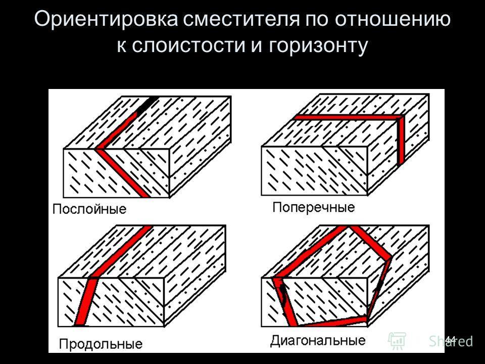 Геологи-2012- л-844 Ориентировка сместителя по отношению к слоистости и горизонту