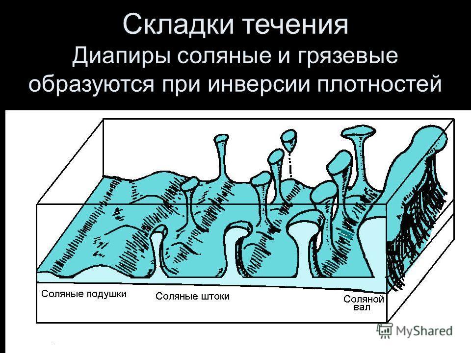 Геофизики-2013-57 Складки течения Диапиры соляные и грязевые образуются при инверсии плотностей