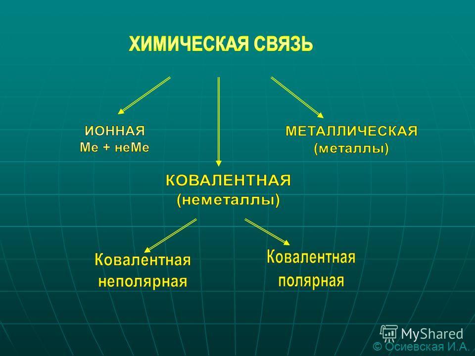 Определить соединения с ионной связью. LiF, HCL, Na 2 O, CaO, H 2 O, H 2 S. © Осиевская И.А.