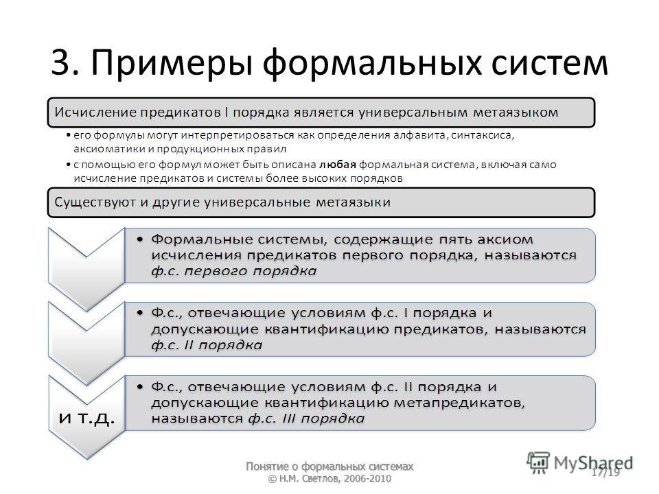 3. Примеры формальных систем Понятие о формальных системах © Н.М. Светлов, 2006-2010 17/19