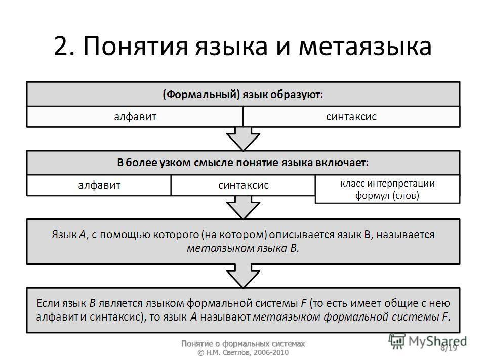 2. Понятия языка и метаязыка Понятие о формальных системах © Н.М. Светлов, 2006-2010 8/19