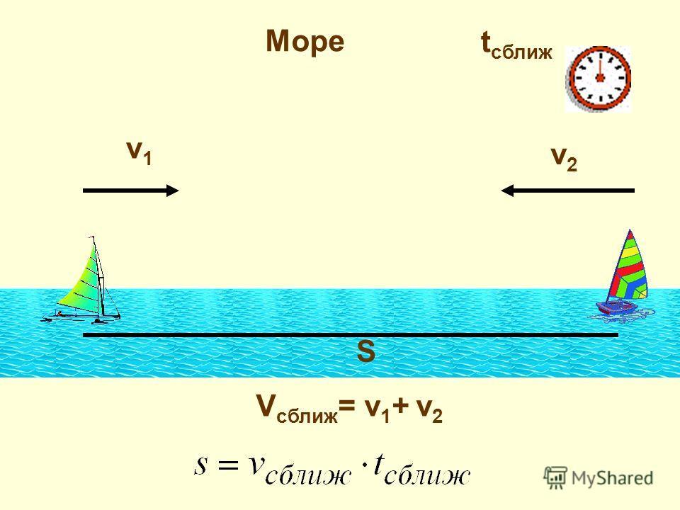 Море v1v1 v2v2 V сближ = v 1 + v 2 S t сближ