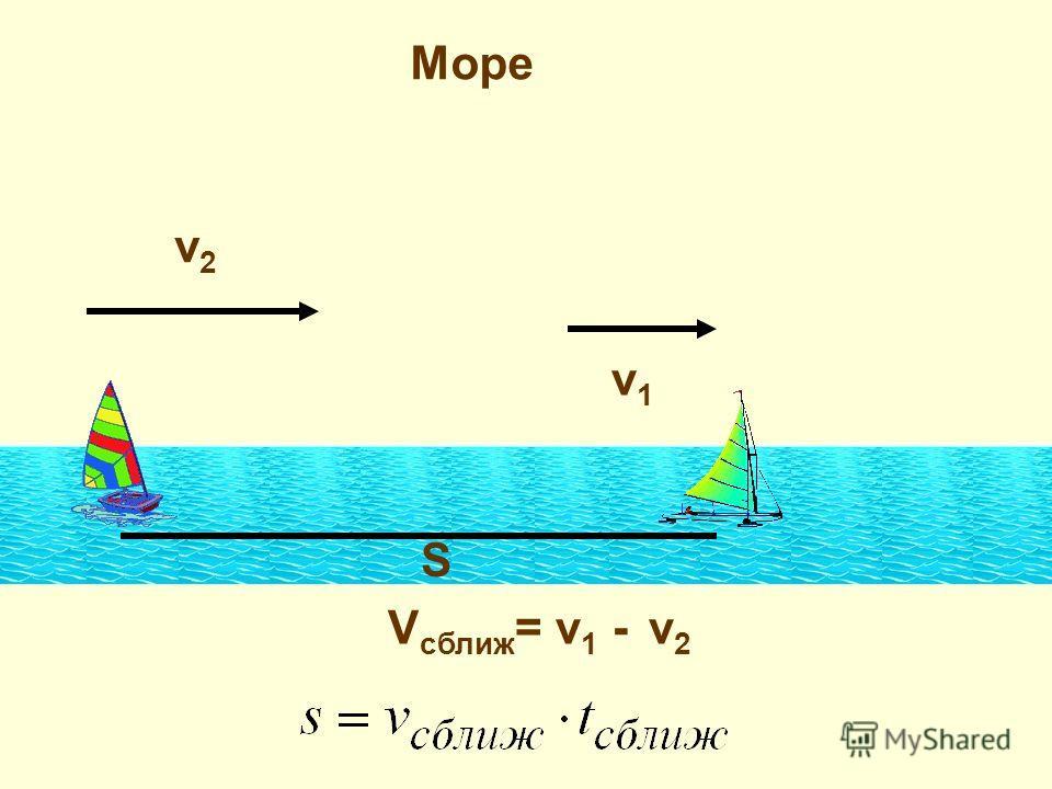 Море v1v1 v2v2 V сближ = v 1 - v 2 S