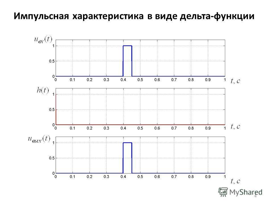 Импульсная характеристика в виде дельта-функции 4