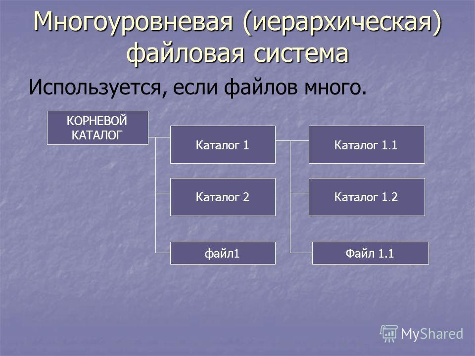 Многоуровневая (иерархическая) файловая система Используется, если файлов много. КОРНЕВОЙ КАТАЛОГ Каталог 1Каталог 1.1 Каталог 2 файл1Файл 1.1 Каталог 1.2