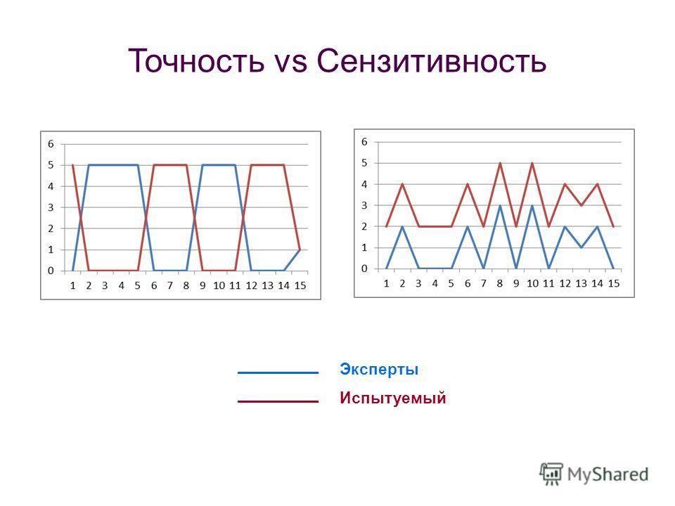 Точность vs Сензитивность ______ Эксперты ______ Испытуемый