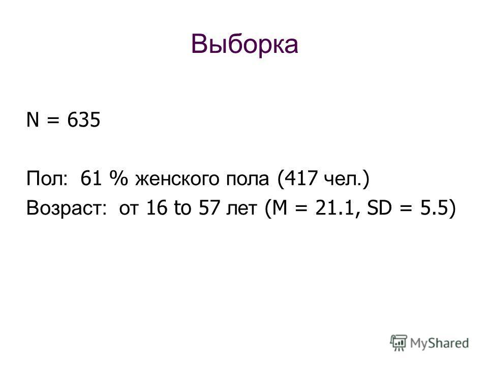 Выборка N = 635 Пол: 61 % женского пола (417 чел. ) Возраст: от 16 to 57 лет (M = 21.1, SD = 5.5)