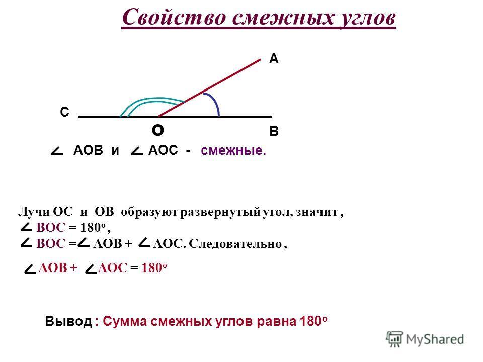 Свойство смежных углов o B A C AOB и AOC - смежные. Лучи OC и ОВ образуют развернутый угол, значит, ВОС = 180 о, ВОС = АОВ + АОС. Следовательно, АОВ + АОС = 180 о Вывод : Сумма смежных углов равна 180 о