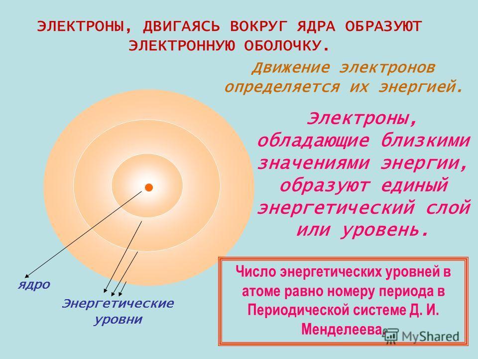 ядро Энергетические уровни ЭЛЕКТРОНЫ, ДВИГАЯСЬ ВОКРУГ ЯДРА ОБРАЗУЮТ ЭЛЕКТРОННУЮ ОБОЛОЧКУ. Движение электронов определяется их энергией. Электроны, обладающие близкими значениями энергии, образуют единый энергетический слой или уровень. Число энергети