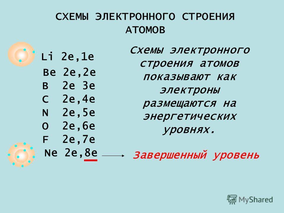 СХЕМЫ ЭЛЕКТРОННОГО СТРОЕНИЯ