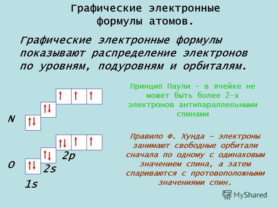 распределение электронов