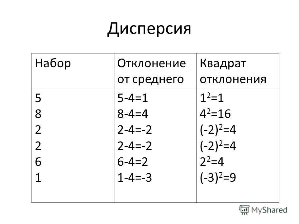 Дисперсия НаборОтклонение от среднего Квадрат отклонения 582261582261 5-4=1 8-4=4 2-4=-2 6-4=2 1-4=-3 1 2 =1 4 2 =16 (-2) 2 =4 2 2 =4 (-3) 2 =9