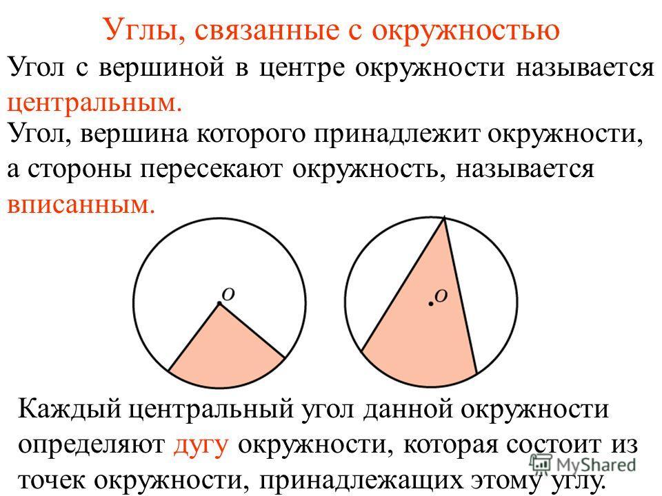 Углы, связанные с окружностью Угол с вершиной в центре окружности называется центральным. Угол, вершина которого принадлежит окружности, а стороны пересекают окружность, называется вписанным. Каждый центральный угол данной окружности определяют дугу