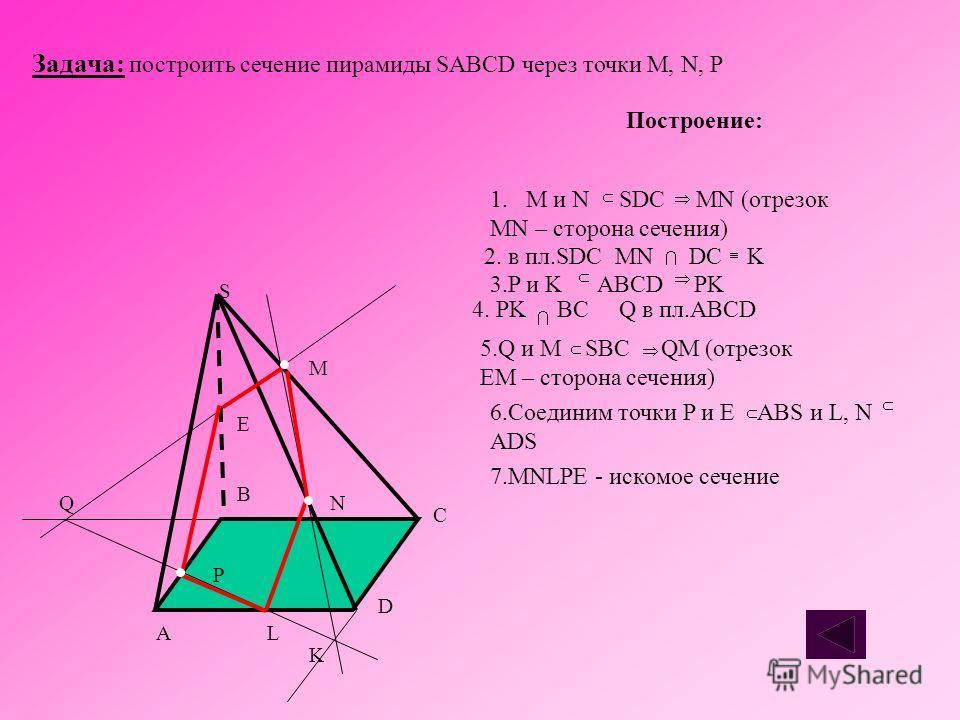 Задача: построить сечение пирамиды SABCD через точки M, N, P S C D K LA B P Q E M N Построение: 1. M и N SDC MN (отрезок MN – сторона сечения) 2. в пл.SDC MN DC K 3.P и K ABCD PK 4. PK BC Q в пл.ABCD 5.Q и M SBC QM (отрезок EM – сторона сечения) 6.Со