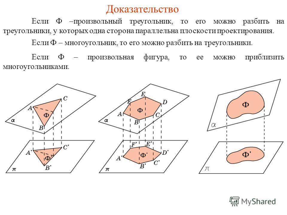 Доказательство Если Ф –произвольный треугольник, то его можно разбить на треугольники, у которых одна сторона параллельна плоскости проектирования. Если Ф – многоугольник, то его можно разбить на треугольники. Если Ф – произвольная фигура, то ее можн