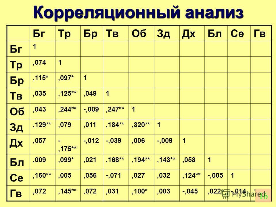 Корреляционный анализ БгТрБрТвОбЗдДхБлСеГв Бг 1 Тр,0741 Бр,115*,097*1 Тв,035,125**,0491 Об,043,244**-,009,247**1 Зд,129**,079,011,184**,320**1 Дх,057-,175** -,012-,039,006-,0091 Бл,009,099*,021,168**,194**,143**,0581 Се,160**,005,056-,071,027,032,124