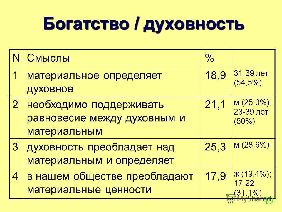 Богатство / духовность NСмыслы% 1материальное определяет духовное 18,9 31-39 лет (54,5%) 2необходимо поддерживать равновесие между духовным и материальным 21,1 м (25,0%); 23-39 лет (50%) 3духовность преобладает над материальным и определяет 25,3 м (2