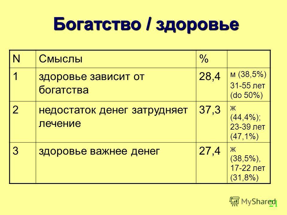 Богатство / здоровье NСмыслы% 1здоровье зависит от богатства 28,4 м (38,5%) 31-55 лет (do 50%) 2недостаток денег затрудняет лечение 37,3 ж (44,4%); 23-39 лет (47,1%) 3здоровье важнее денег27,4 ж (38,5%), 17-22 лет (31,8%) 21