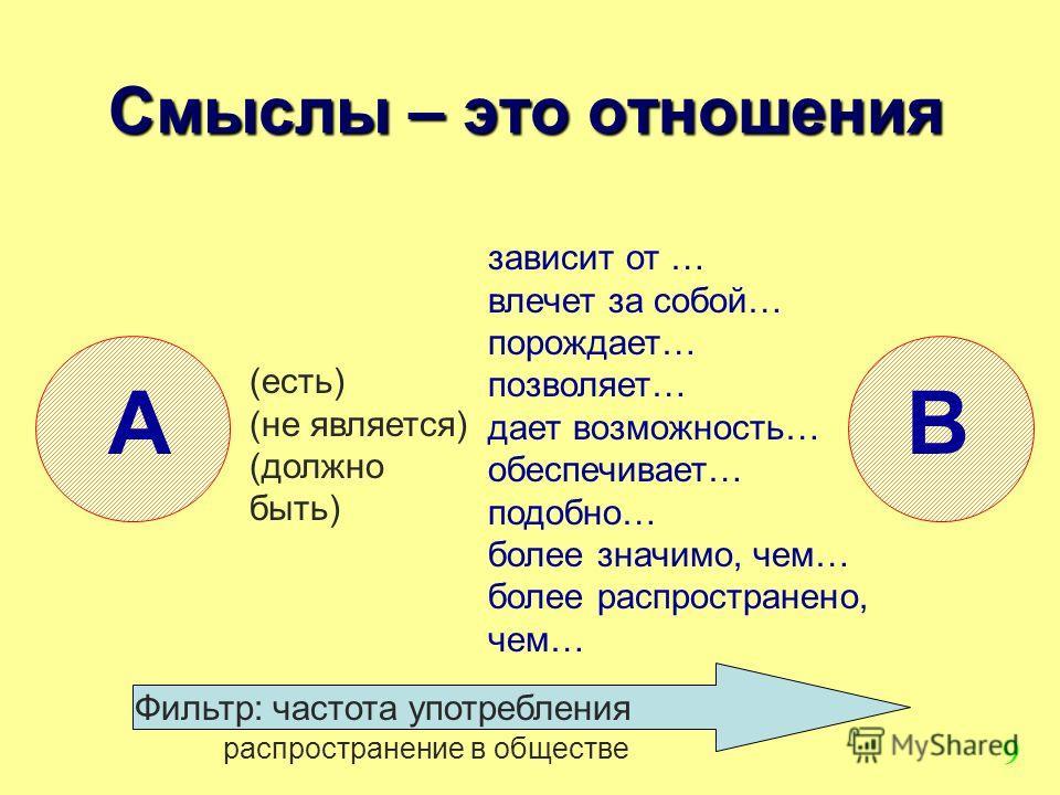 9 зависит от … влечет за собой… порождает… позволяет… дает возможность… обеспечивает… подобно… более значимо, чем… более распространено, чем… Смыслы – это отношения AB (есть) (не является) (должно быть) Фильтр: частота употребления распространение в
