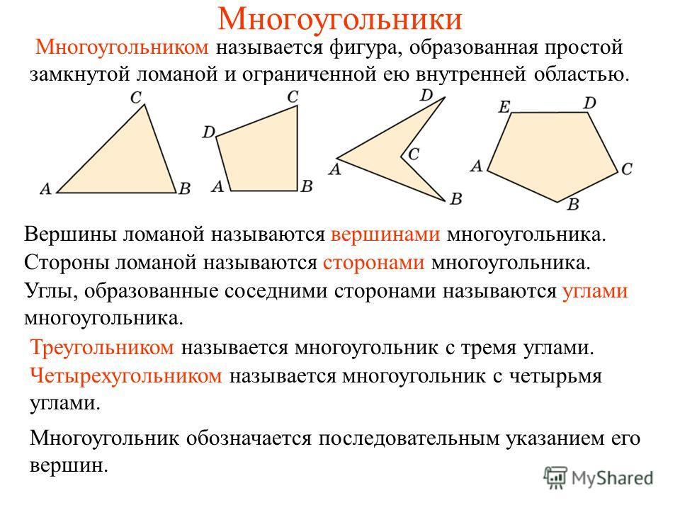 Многоугольники Вершины ломаной называются вершинами многоугольника. Стороны ломаной называются сторонами многоугольника. Углы, образованные соседними сторонами называются углами многоугольника. Многоугольник обозначается последовательным указанием ег