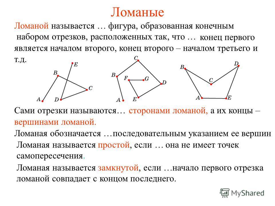 Ломаные Ломаной называется … Сами отрезки называются…сторонами ломаной, а их концы – конец первого является началом второго, конец второго – началом третьего и т.д. вершинами ломаной. Ломаная обозначается …последовательным указанием ее вершин Ломаная