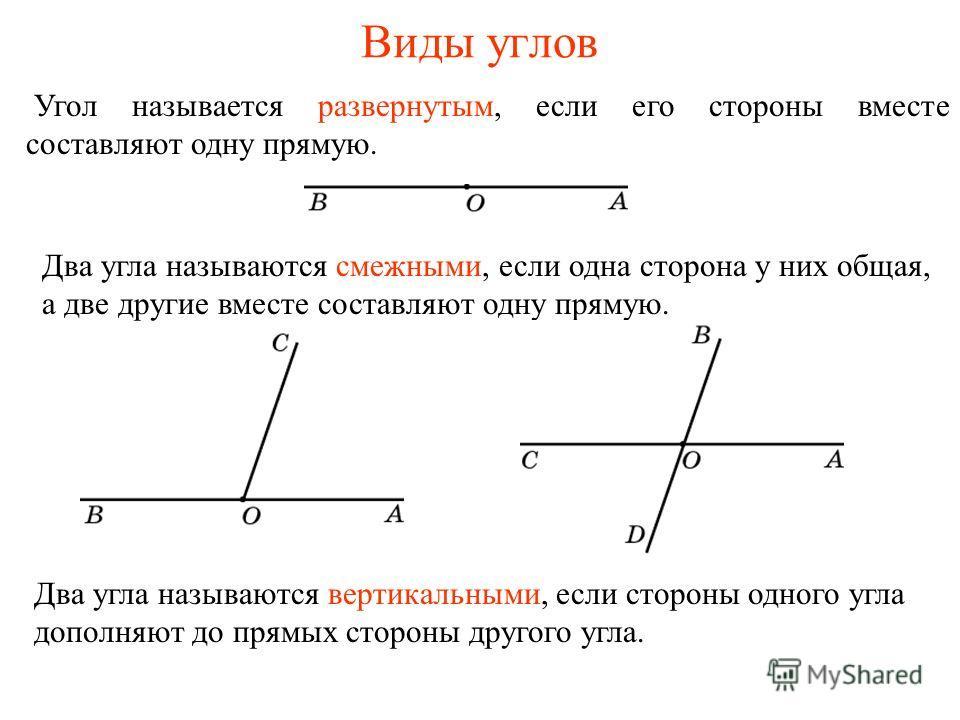 Виды углов Угол называется развернутым, если его стороны вместе составляют одну прямую. Два угла называются смежными, если одна сторона у них общая, а две другие вместе составляют одну прямую. Два угла называются вертикальными, если стороны одного уг
