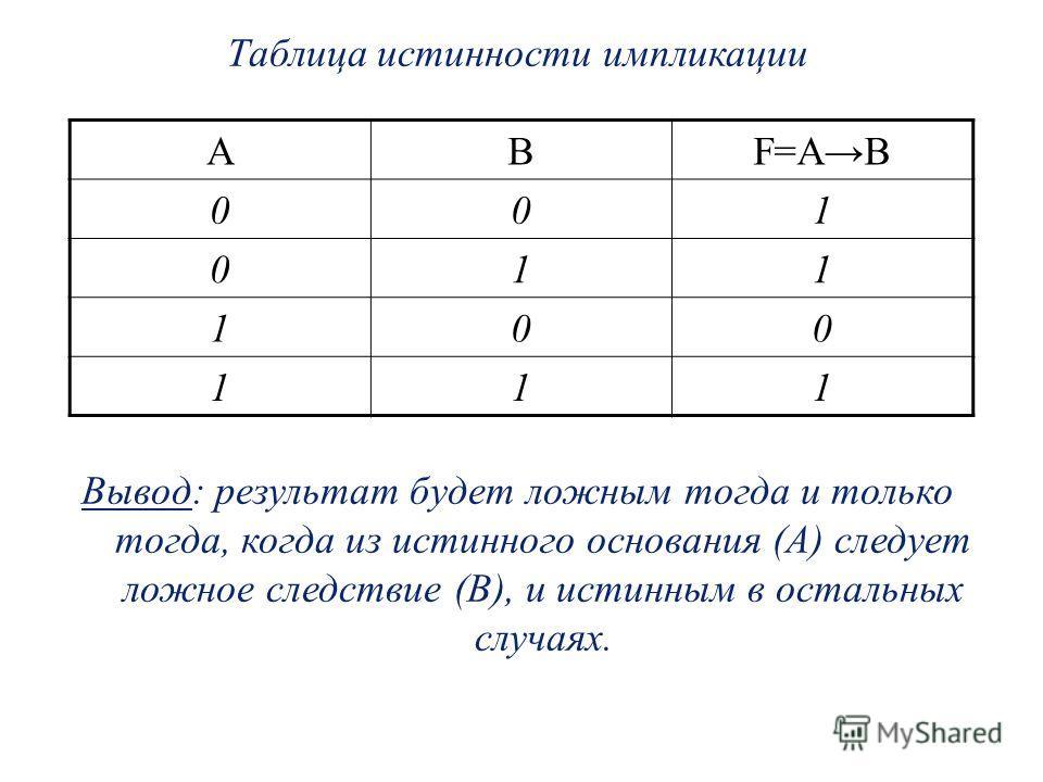 Таблица истинности импликации Вывод: результат будет ложным тогда и только тогда, когда из истинного основания (А) следует ложное следствие (В), и истинным в остальных случаях. АВF=AB 001 011 100 111