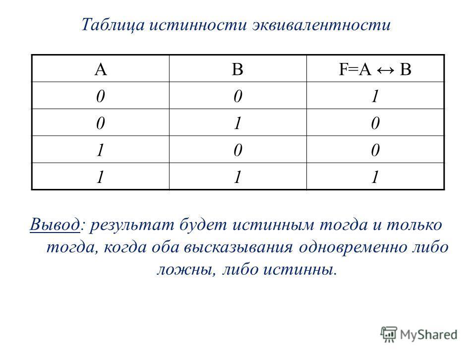 Таблица истинности эквивалентности Вывод: результат будет истинным тогда и только тогда, когда оба высказывания одновременно либо ложны, либо истинны. АВF=A B 001 010 100 111