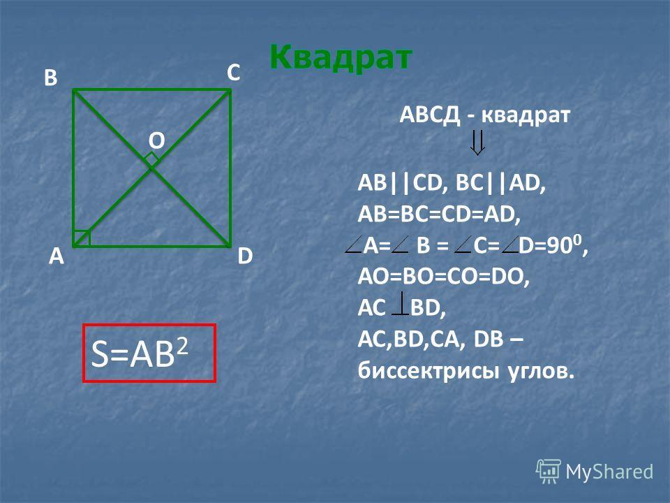 DА В С О АВСД - квадрат АВ||СD, ВС||АD, АВ=ВС=СD=АD, А= В = С= D=90 0, АО=ВО=СО=DО, АС ВD, АС,ВD,СА, DВ – биссектрисы углов. S=AB 2